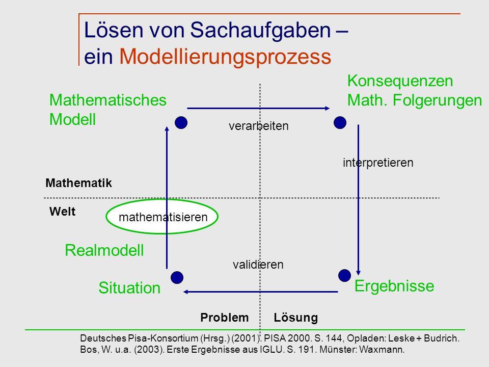 Mathematik Welt Konsequenzen Math. Folgerungen Ergebnisse Mathematisches Modell Situation verarbeiten interpretieren validieren mathematisieren Proble