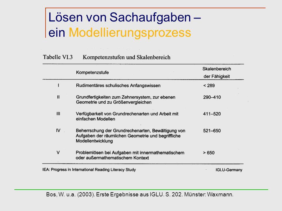 Lösen von Sachaufgaben – ein Modellierungsprozess Bos, W. u.a. (2003). Erste Ergebnisse aus IGLU. S. 202. Münster: Waxmann.