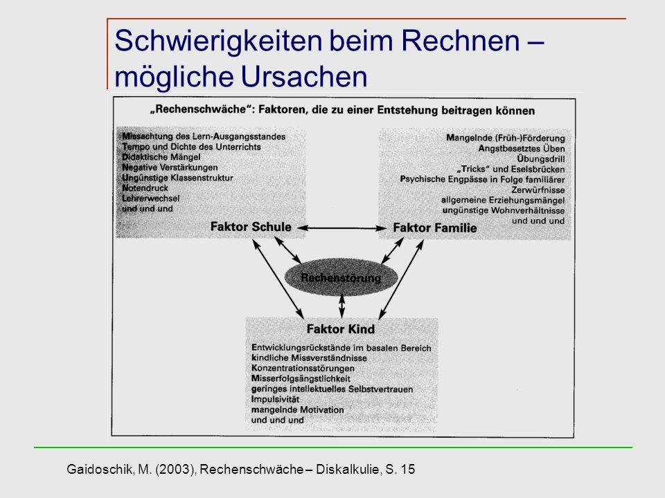 Schwierigkeiten beim Rechnen – mögliche Ursachen Gaidoschik, M. (2003), Rechenschwäche – Diskalkulie, S. 15