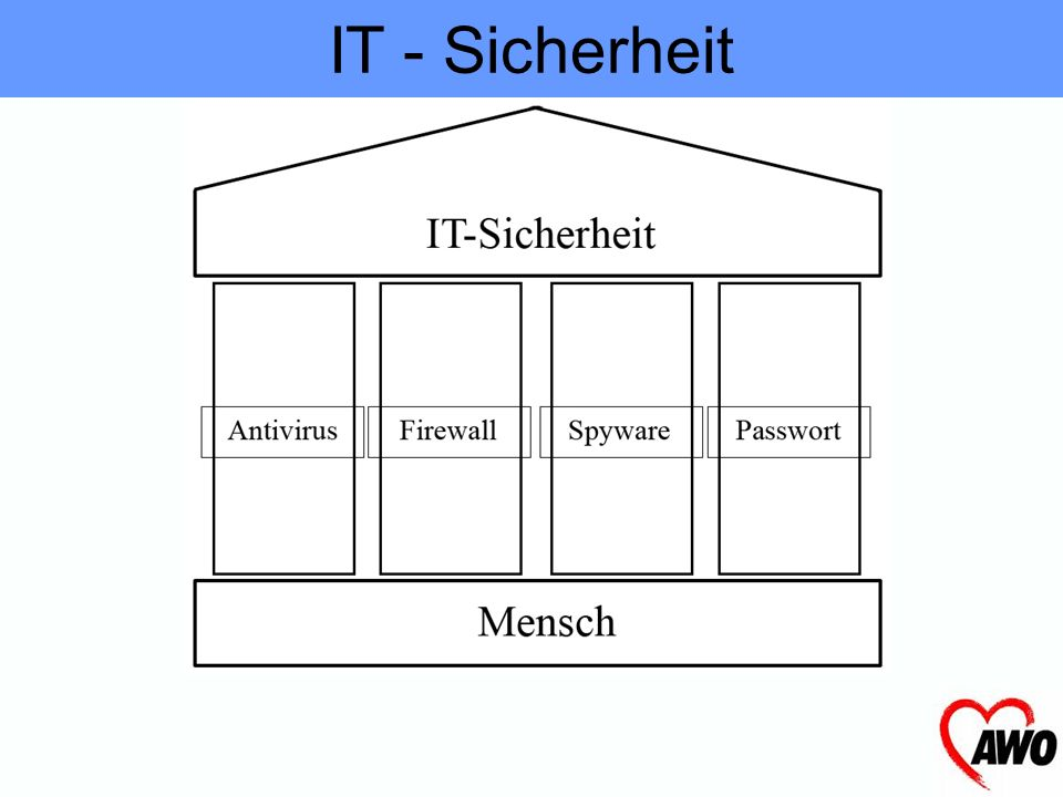 Was ist IT-Sicherheit? IT - Sicherheit