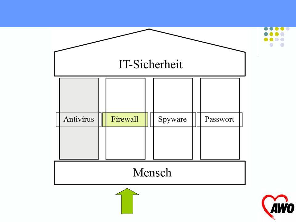Ist keine Firewall Schützt nicht vor Skriptangriffen –(kleine in Dateien geschrieben Programme) Keine speziellen Schutzmaßnahmen Kein Schutz vor Rootk