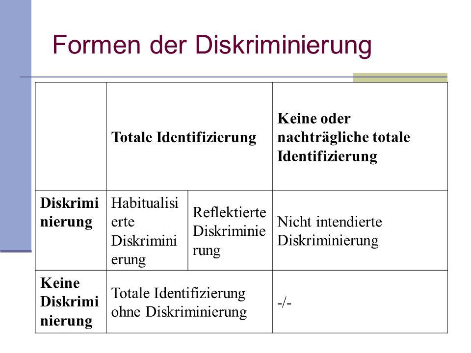 Formen der Diskriminierung Totale Identifizierung Keine oder nachträgliche totale Identifizierung Diskrimi nierung Habitualisi erte Diskrimini erung Reflektierte Diskriminie rung Nicht intendierte Diskriminierung Keine Diskrimi nierung Totale Identifizierung ohne Diskriminierung -/-