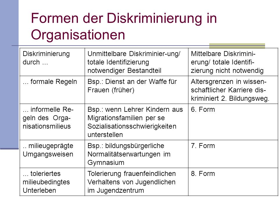 Formen der Diskriminierung in Organisationen Diskriminierung durch...
