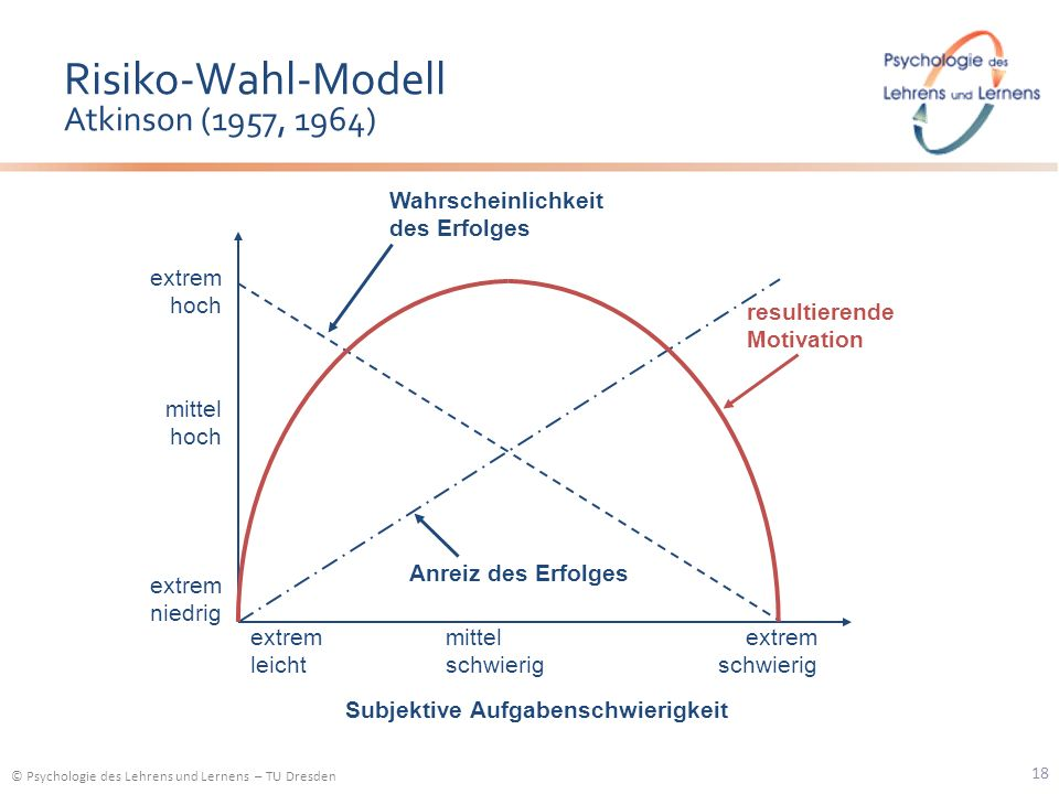 © Psychologie des Lehrens und Lernens – TU Dresden Risiko-Wahl-Modell Atkinson (1957, 1964) Subjektive Aufgabenschwierigkeit extrem hoch mittel hoch e