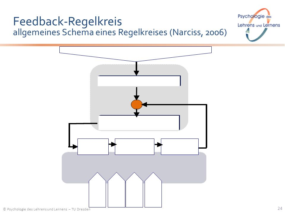 © Psychologie des Lehrens und Lernens – TU Dresden Feedback-Regelkreis allgemeines Schema eines Regelkreises (Narciss, 2006) 24