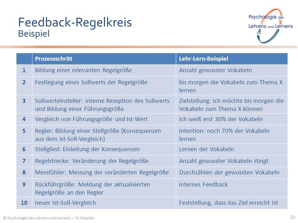 © Psychologie des Lehrens und Lernens – TU Dresden Feedback-Regelkreis Beispiel ProzessschrittLehr-Lern-Beispiel 25 1Bildung einer relevanten Regelgrö