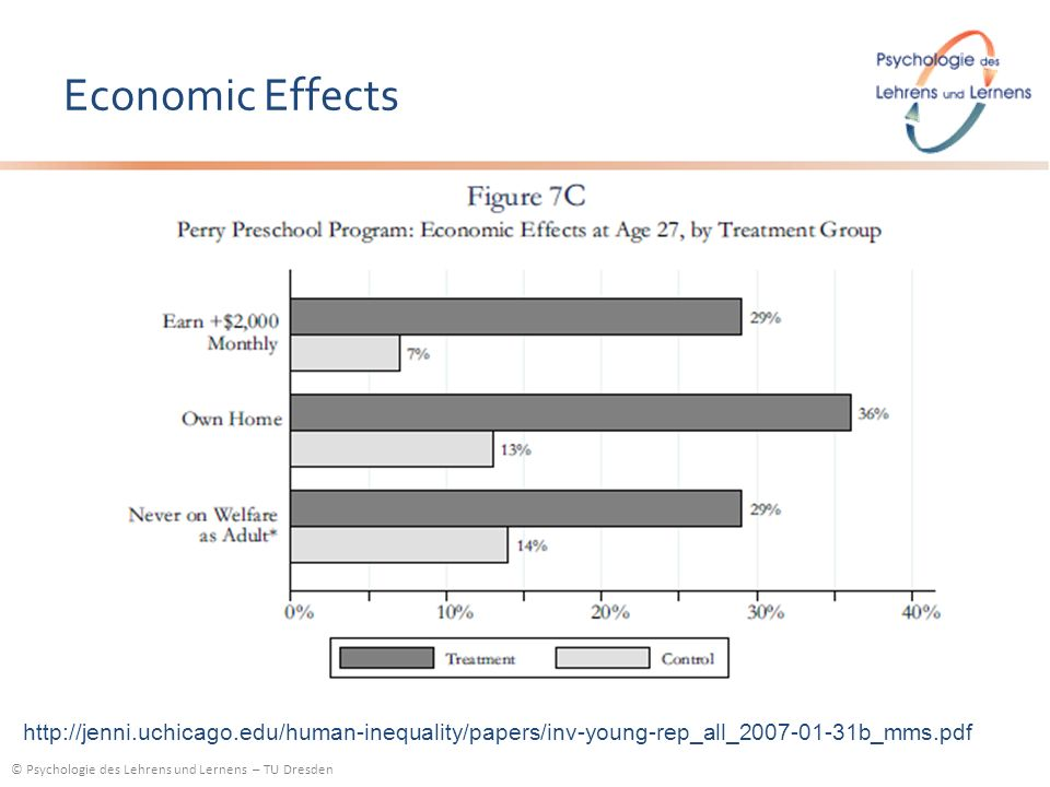 © Psychologie des Lehrens und Lernens – TU Dresden Economic Effects http://jenni.uchicago.edu/human-inequality/papers/inv-young-rep_all_2007-01-31b_mm