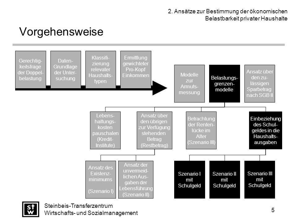 5 Steinbeis-Transferzentrum Wirtschafts- und Sozialmanagement Vorgehensweise Gerechtig- keitsfrage der Doppel- belastung Daten- Grundlage der Unter- suchung Klassifi- zierung relevater Haushalts- typen Ermittlung gewichteter Pro-Kopf Einkommen Modelle zur Armuts- messung Belastungs- grenzen- modelle Ansatz über den zu- lässigen Sparbetrag nach SGB II Lebens- haltungs- kosten pauschalen (Kredit- Institute) Betrachtung der Renten- lücke im Alter (Szenario III) Ansatz über den übrigen zur Verfügung stehenden Betrag (Restbetrag) Ansatz der unvermeid- lichen Aus- gaben der Lebensführung (Szenario II) Ansatz des Existenz- minimums (Szenario I) Einbeziehung des Schul- geldes in die Haushalts- ausgaben Szenario III mit Schulgeld Szenario II mit Schulgeld Szenario I mit Schulgeld Szenario III mit Schulgeld Szenario II mit Schulgeld Szenario I mit Schulgeld Szenario III mit Schulgeld Szenario II mit Schulgeld 2.