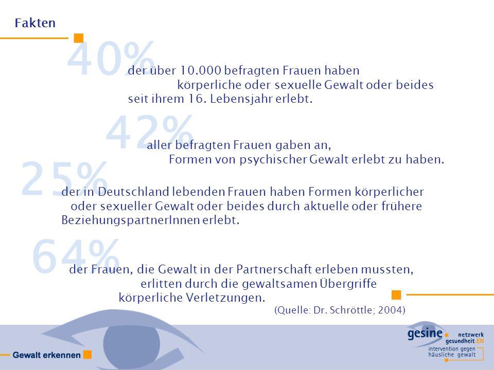 64% 25% 42% 40% der über 10.000 befragten Frauen haben körperliche oder sexuelle Gewalt oder beides seit ihrem 16.