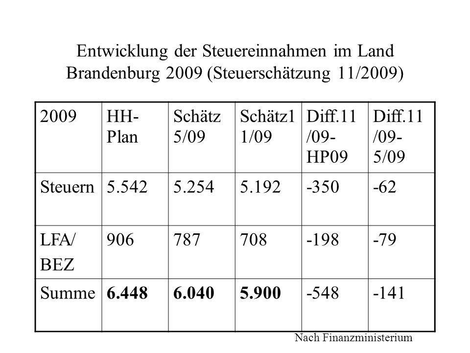 Entwicklung der Steuereinnahmen im Land Brandenburg 2009 (Steuerschätzung 11/2009) 2009HH- Plan Schätz 5/09 Schätz1 1/09 Diff.11 /09- HP09 Diff.11 /09