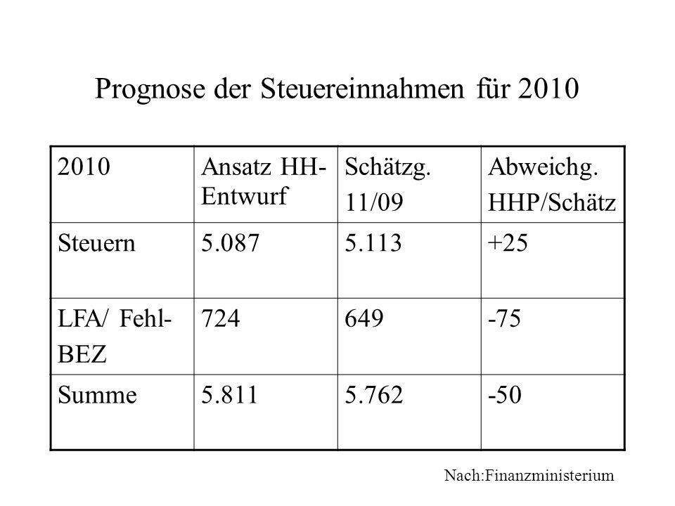 Prognose der Steuereinnahmen für 2010 2010Ansatz HH- Entwurf Schätzg. 11/09 Abweichg. HHP/Schätz Steuern5.0875.113+25 LFA/ Fehl- BEZ 724649-75 Summe5.
