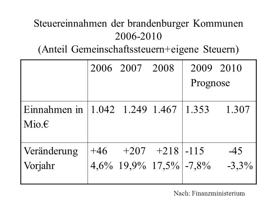Steuereinnahmen der brandenburger Kommunen 2006-2010 (Anteil Gemeinschaftssteuern+eigene Steuern) 2006 2007 2008 2009 2010 Prognose Einnahmen in Mio.