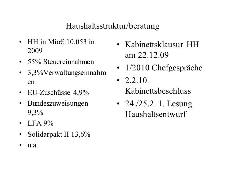 Haushaltsstruktur/beratung HH in Mio:10.053 in 2009 55% Steuereinnahmen 3,3%Verwaltungseinnahm en EU-Zuschüsse 4,9% Bundeszuweisungen 9,3% LFA 9% Soli