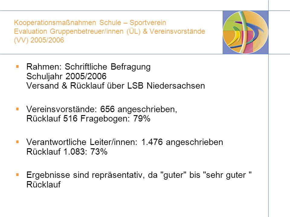 Kooperationsmaßnahmen Schule – Sportverein Evaluation Gruppenbetreuer/innen (ÜL) & Vereinsvorstände (VV) 2005/2006 Rahmen: Schriftliche Befragung Schu