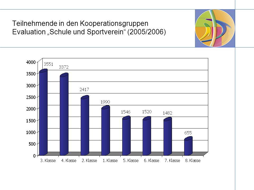 Teilnehmende in den Kooperationsgruppen Evaluation Schule und Sportverein (2005/2006)