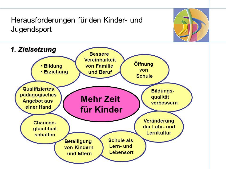 Herausforderungen für den Kinder- und Jugendsport 1. Zielsetzung Bildung Erziehung Bessere Vereinbarkeit von Familie und Beruf Öffnung von Schule Bild