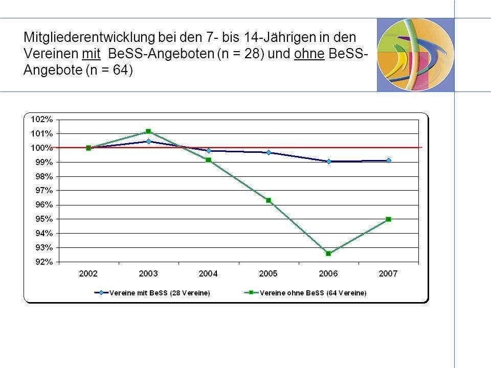 Mitgliederentwicklung bei den 7- bis 14-Jährigen in den Vereinen mit BeSS-Angeboten (n = 28) und ohne BeSS- Angebote (n = 64)