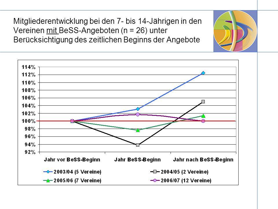 Mitgliederentwicklung bei den 7- bis 14-Jährigen in den Vereinen mit BeSS-Angeboten (n = 26) unter Berücksichtigung des zeitlichen Beginns der Angebot