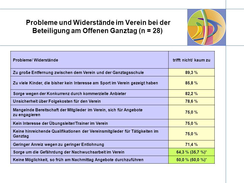 Probleme/ Widerständetrifft nicht/ kaum zu Zu große Entfernung zwischen dem Verein und der Ganztagsschule89,3 % Zu viele Kinder, die bisher kein Inter