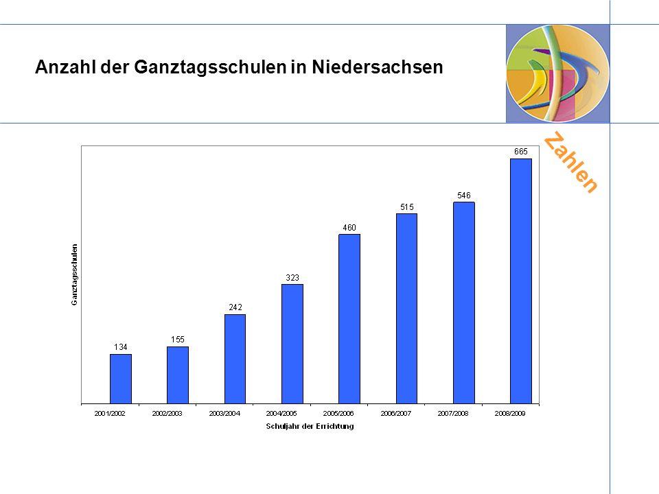 Anzahl der Ganztagsschulen in Niedersachsen Zahlen