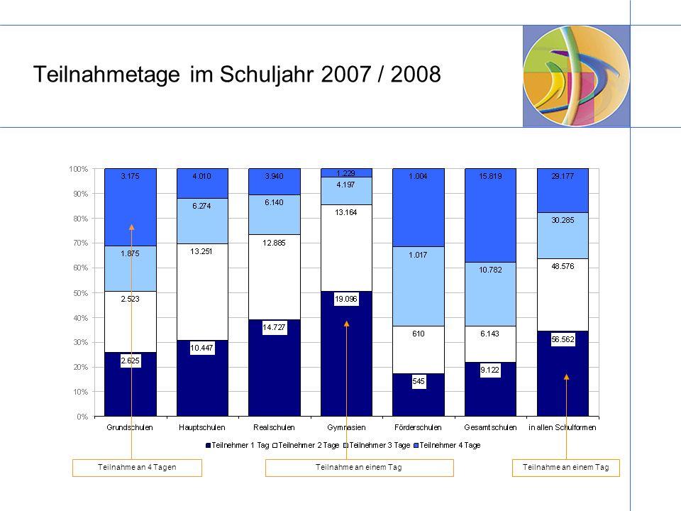 Teilnahmetage im Schuljahr 2007 / 2008 Teilnahme an 4 TagenTeilnahme an einem Tag