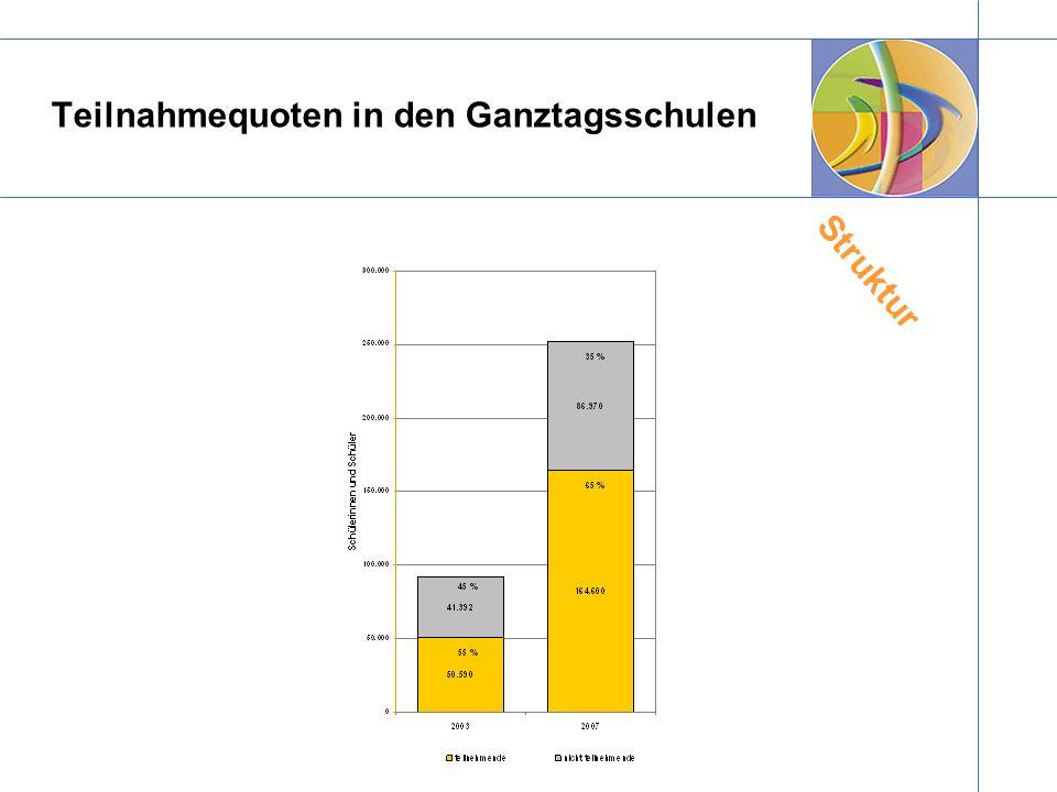 Teilnahmequoten in den Ganztagsschulen Struktur
