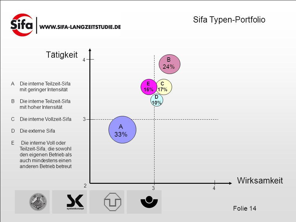 Folie 14 Tätigkeit Wirksamkeit Sifa Typen-Portfolio A Die interne Teilzeit-Sifa mit geringer Intensität BDie interne Teilzeit-Sifa mit hoher Intensitä