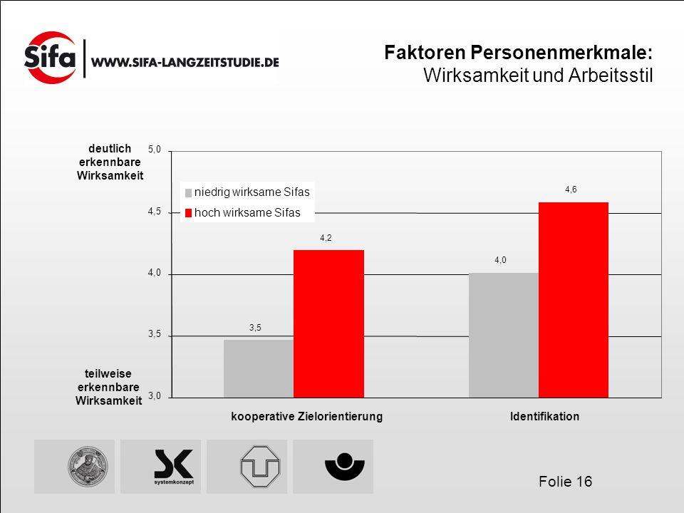 Folie 16 Faktoren Personenmerkmale: Wirksamkeit und Arbeitsstil 3,5 4,0 4,2 4,6 3,0 3,5 4,0 4,5 5,0 kooperative ZielorientierungIdentifikation niedrig wirksame Sifas hoch wirksame Sifas teilweise erkennbare Wirksamkeit deutlich erkennbare Wirksamkeit