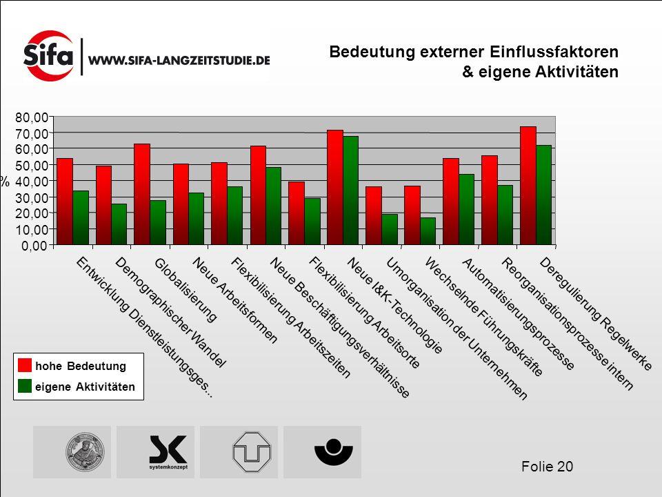 Folie 20 Bedeutung externer Einflussfaktoren & eigene Aktivitäten Neue Arbeitsformen Flexibilisierung Arbeitszeiten Neue Beschäftigungsverhältnisse Fl