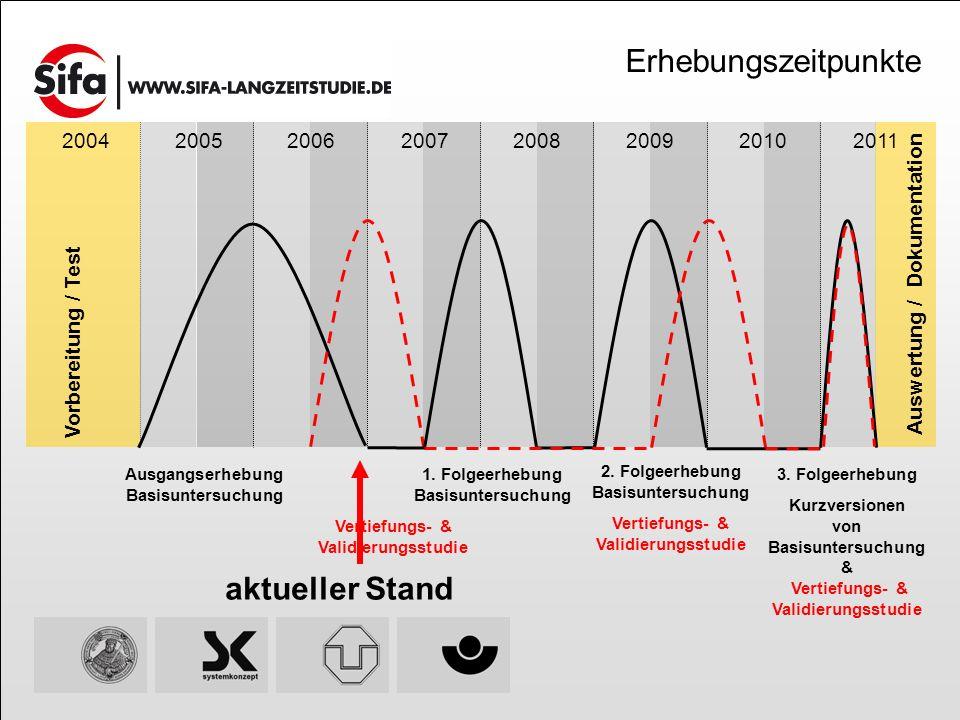Vorbereitung / Test Auswertung / Dokumentation 20042005200620072008200920102011 Ausgangserhebung Basisuntersuchung 3.
