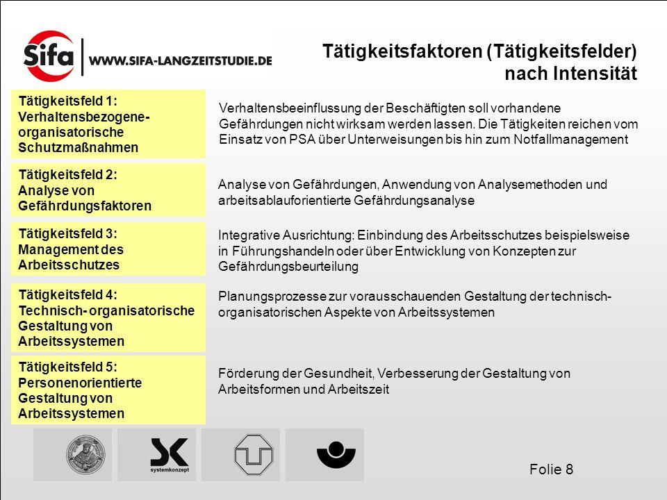 Folie 8 Tätigkeitsfaktoren (Tätigkeitsfelder) nach Intensität Tätigkeitsfeld 1: Verhaltensbezogene- organisatorische Schutzmaßnahmen Verhaltensbeeinfl