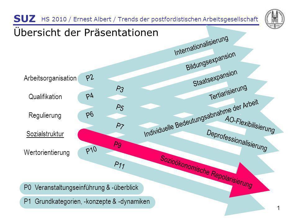 1 HS 2010 / Ernest Albert / Trends der postfordistischen Arbeitsgesellschaft SUZ Übersicht der Präsentationen Arbeitsorganisation Qualifikation Reguli