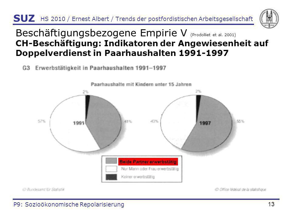 13 HS 2010 / Ernest Albert / Trends der postfordistischen Arbeitsgesellschaft Beschäftigungsbezogene Empirie V (Prodolliet et al. 2001) CH-Beschäftigu