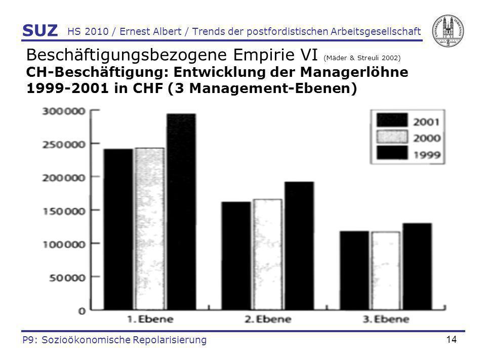14 HS 2010 / Ernest Albert / Trends der postfordistischen Arbeitsgesellschaft Beschäftigungsbezogene Empirie VI (Mäder & Streuli 2002) CH-Beschäftigun
