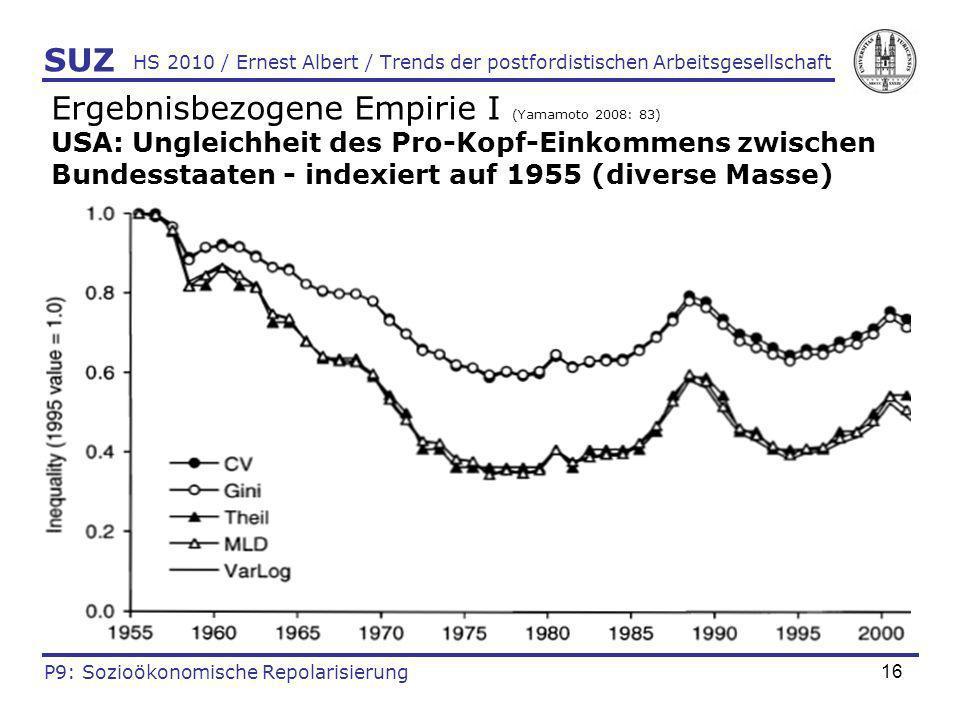 16 HS 2010 / Ernest Albert / Trends der postfordistischen Arbeitsgesellschaft Ergebnisbezogene Empirie I (Yamamoto 2008: 83) USA: Ungleichheit des Pro