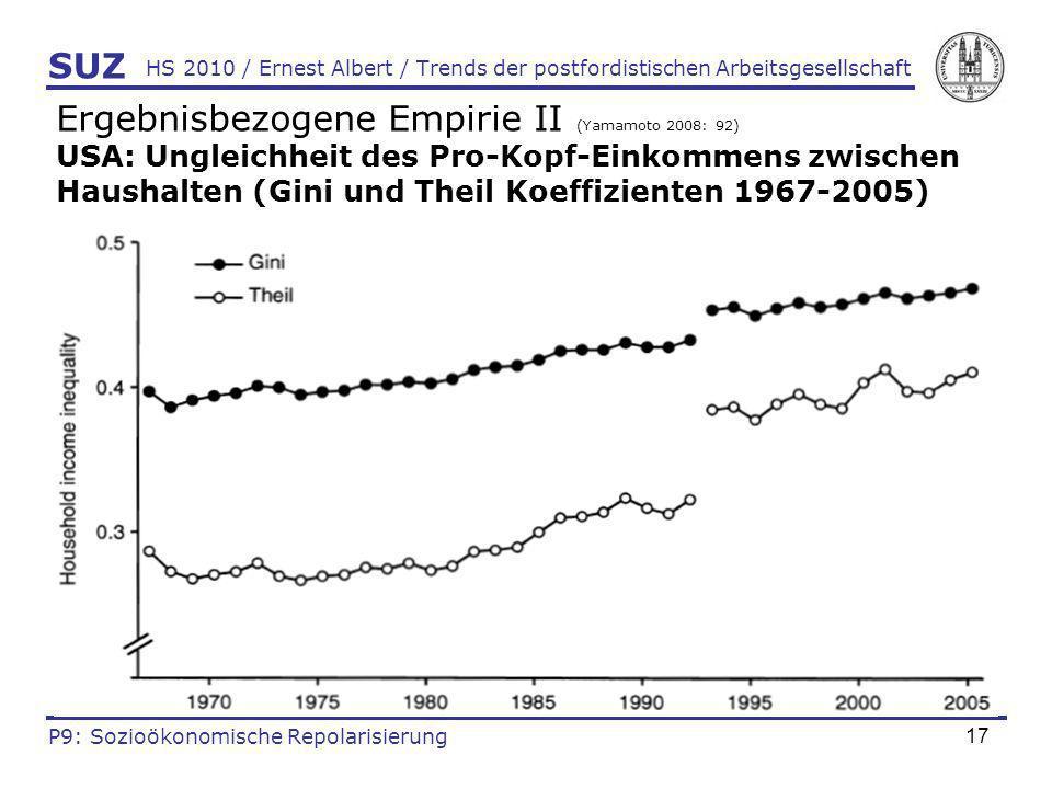 17 HS 2010 / Ernest Albert / Trends der postfordistischen Arbeitsgesellschaft Ergebnisbezogene Empirie II (Yamamoto 2008: 92) USA: Ungleichheit des Pr