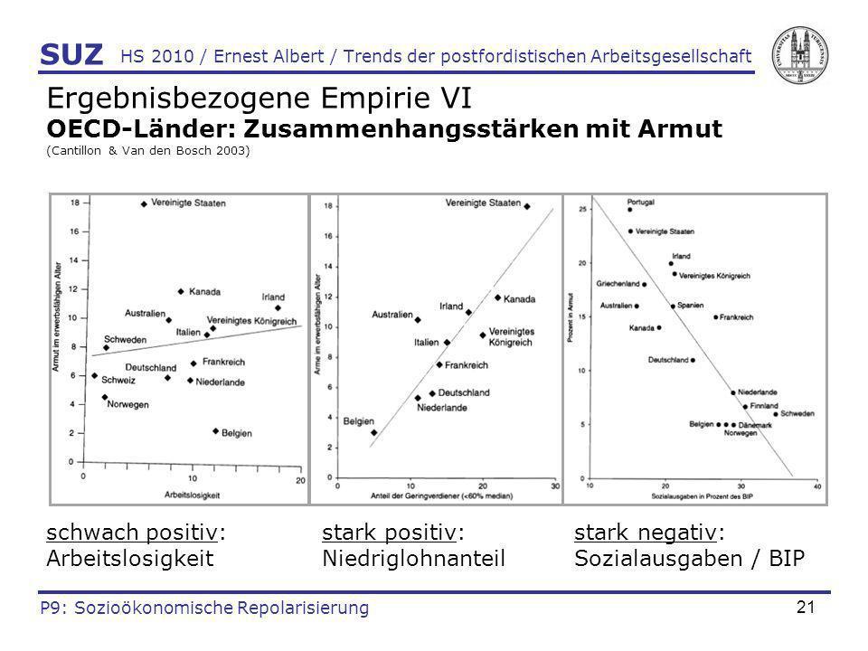 21 HS 2010 / Ernest Albert / Trends der postfordistischen Arbeitsgesellschaft Ergebnisbezogene Empirie VI OECD-Länder: Zusammenhangsstärken mit Armut