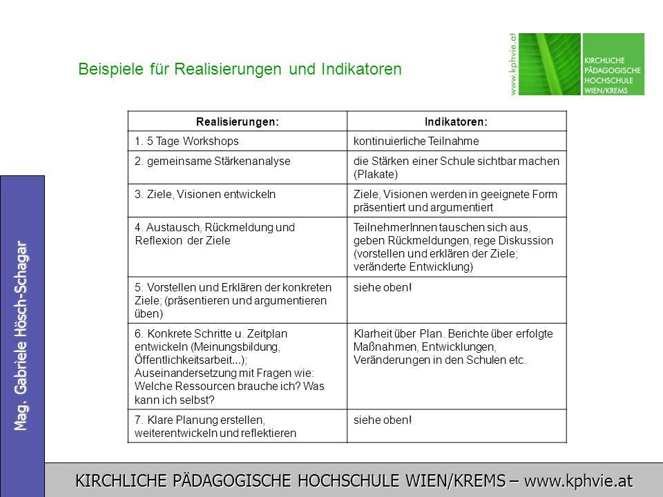 KIRCHLICHE PÄDAGOGISCHE HOCHSCHULE WIEN/KREMS – www.kphvie.at Mag. Gabriele Hösch-Schagar Realisierungen:Indikatoren: 1. 5 Tage Workshopskontinuierlic