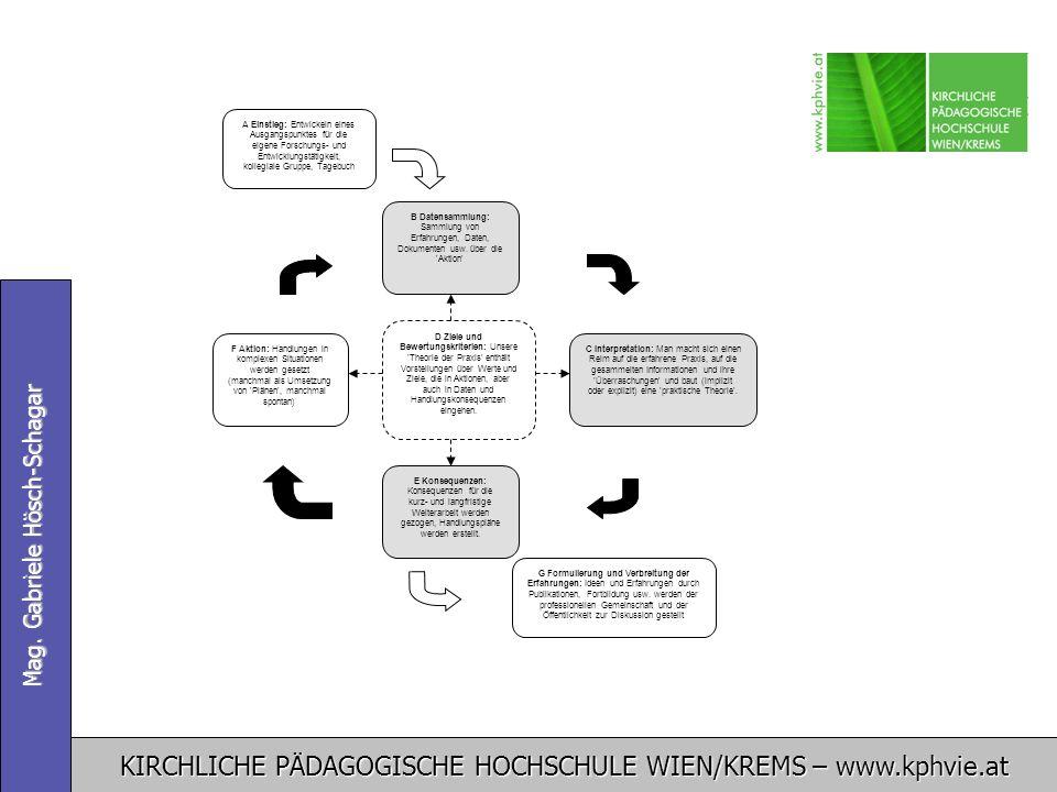 KIRCHLICHE PÄDAGOGISCHE HOCHSCHULE WIEN/KREMS – www.kphvie.at Mag. Gabriele Hösch-Schagar F Aktion: Handlungen in komplexen Situationen werden gesetzt