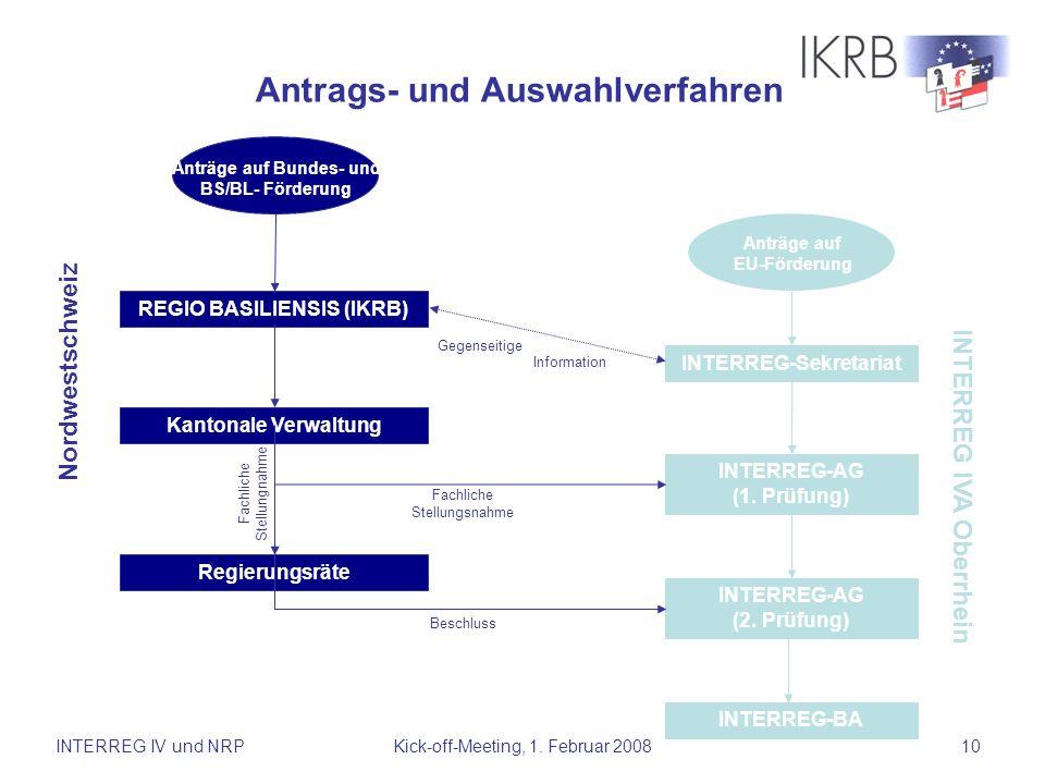 INTERREG IV und NRPKick-off-Meeting, 1. Februar 200810 REGIO BASILIENSIS (IKRB) Kantonale Verwaltung Regierungsräte Anträge auf EU-Förderung INTERREG-