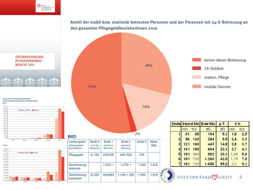 6 Stationäre Langzeitpflege Tatsächliche Kosten/Monat: Euro 4.000 – 8.500 abhängig von Pflegestufe (4-7) speziellen Betreuungsnotwendigkeiten Aufgebracht durch Pflegegeld (unter Euro 1.000/Mo) Pension/ laufende Einkünfte (unter Euro 1.000/Mo) Zugriff auf Vermögen Sozialhilfe (nur dann, wenn Vermögen aufgebraucht)