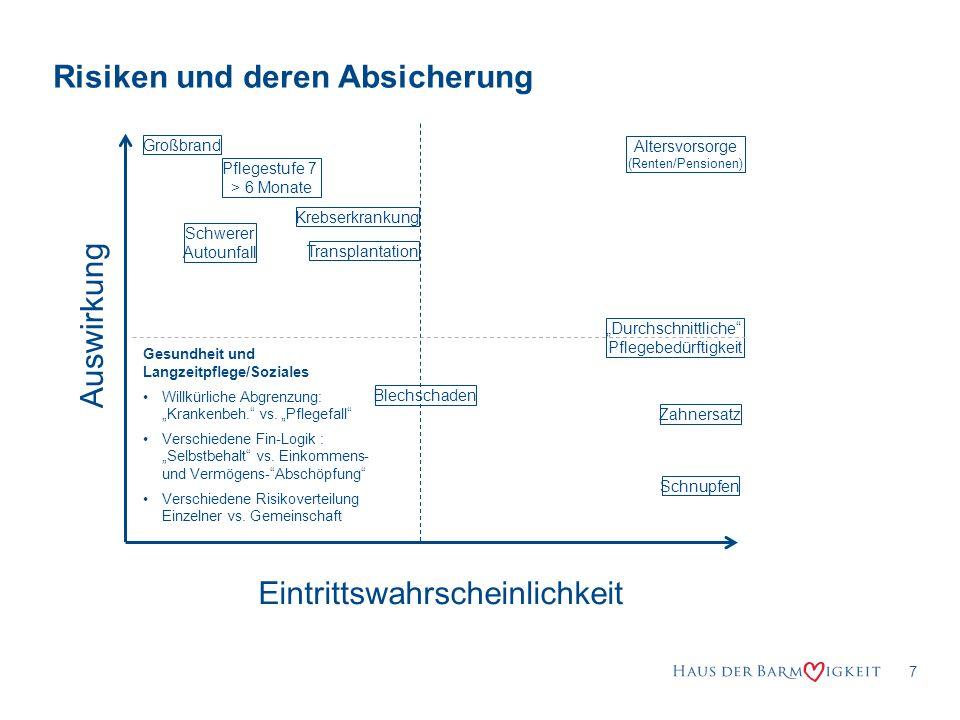 8 Schweiz: Krankenversicherung