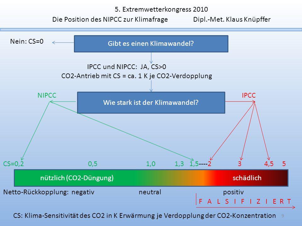 nützlich (CO2-Düngung) schädlich CS=0,2 0,5 1,0 1,3 1,5----2 3 4,5 5 F A L S I F I Z I E R T NIPCCIPCC Gibt es einen Klimawandel? Nein: CS=0 Wie stark