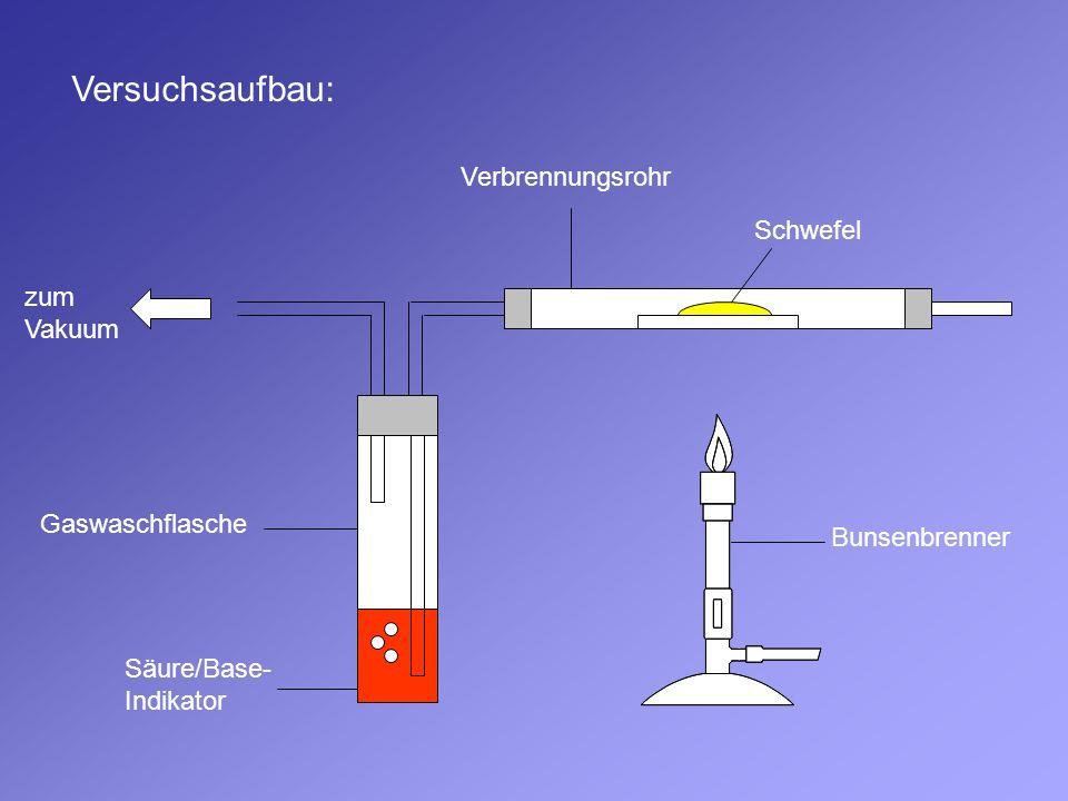 Schwefel Verbrennungsrohr Gaswaschflasche Säure/Base- Indikator zum Vakuum Bunsenbrenner Versuchsaufbau: