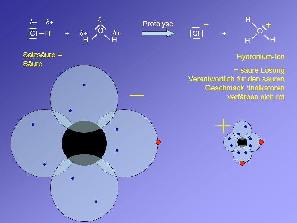 Cl H O H H Cl O H H H Protolyse ++ Salzsäure = Säure Hydronium-Ion = saure Lösung Verantwortlich für den sauren Geschmack /Indikatoren verfärben sich