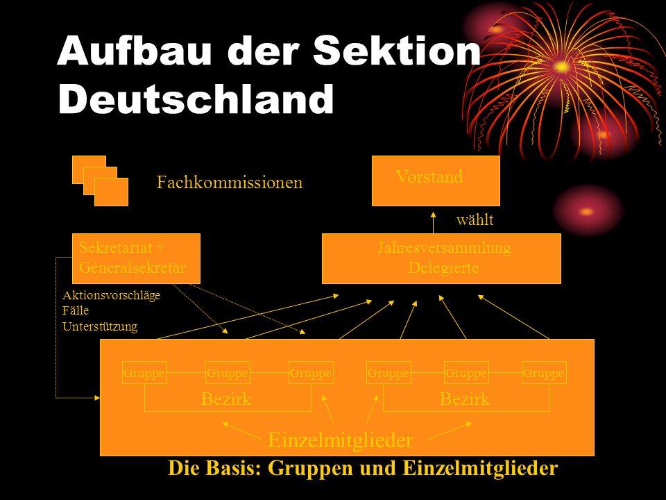 Aktionsvorschläge Fälle Unterstützung Aufbau der Sektion Deutschland Einzelmitglieder Gruppe Bezirk Sekretariat + Generalsekretär Jahresversammlung De