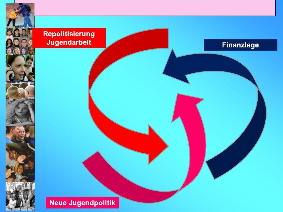 Finanzlage Neue Jugendpolitik Repolitisierung Jugendarbeit
