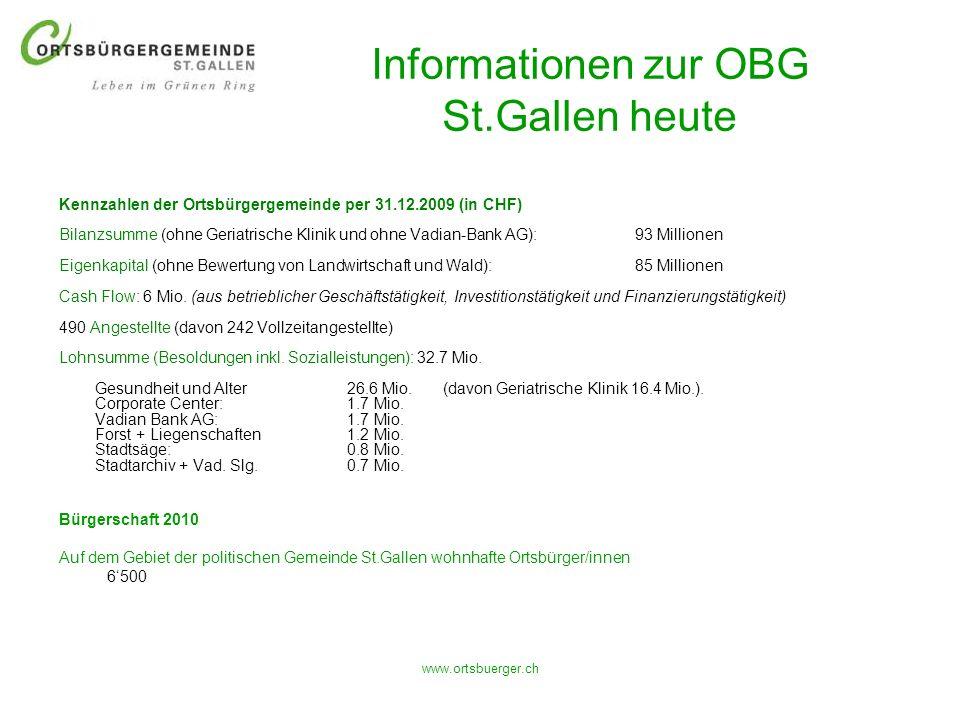 www.ortsbuerger.ch Informationen zur OBG St.Gallen heute Kennzahlen der Ortsbürgergemeinde per 31.12.2009 (in CHF) Bilanzsumme (ohne Geriatrische Klin