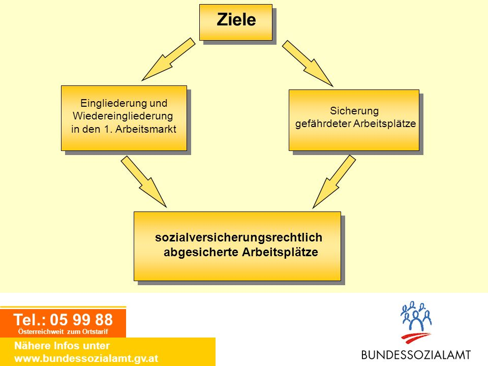 Tel.: 05 99 88 Österreichweit zum Ortstarif Nähere Infos unter www.bundessozialamt.gv.at Eingliederung und Wiedereingliederung in den 1. Arbeitsmarkt