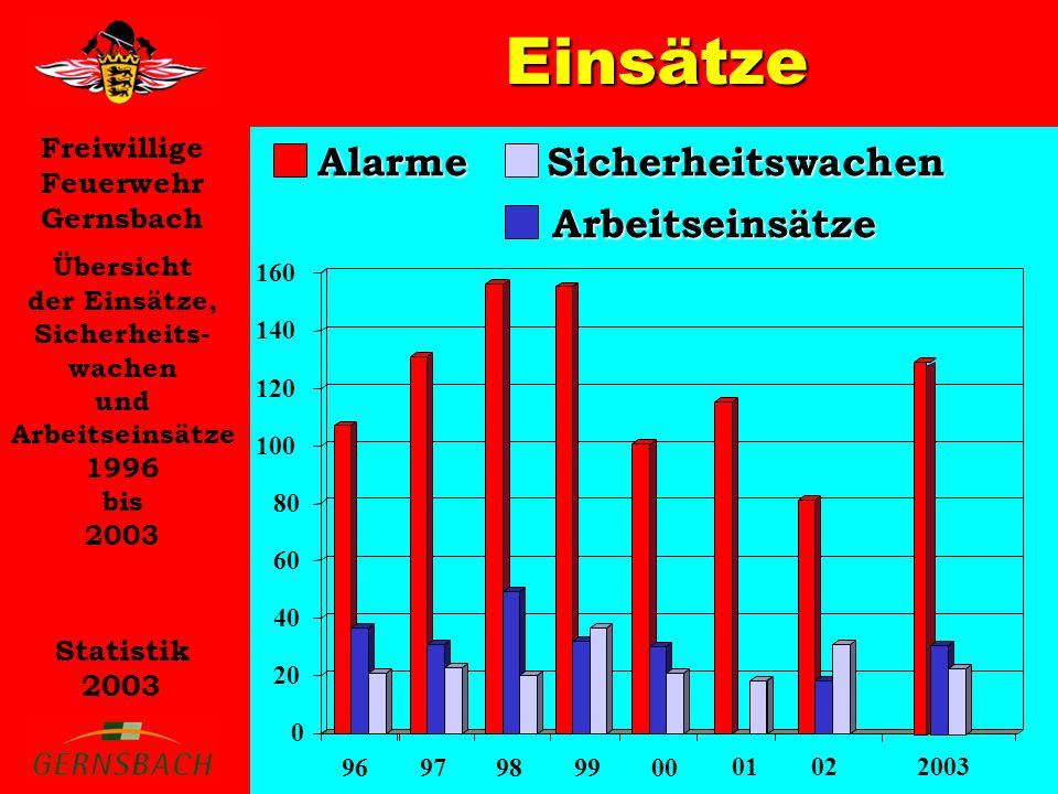 Freiwillige Feuerwehr Gernsbach Statistik 2003 Einsätze Übersicht der Einsätze, Sicherheits- wachen und Arbeitseinsätze 1996 bis 2003 AlarmeArbeitseinsätze Sicherheitswachen 0 20 40 60 80 100 120 140 160 9697989900 01022003